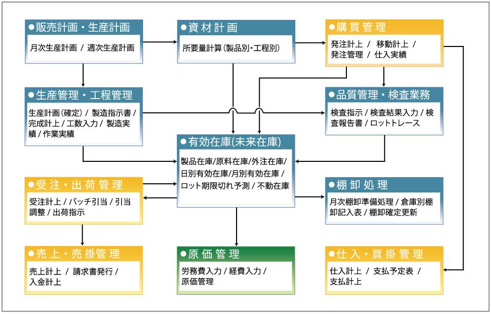 化粧品プレミア システム業務関連図