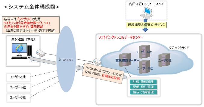 クラウド版PROCES.Sシステム全体図