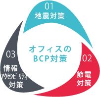 オフィスのBCP対策