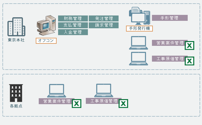 旧システム全体図