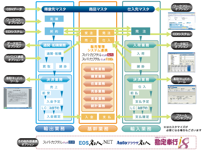 Usolia貿易業システム(VPort)概要図