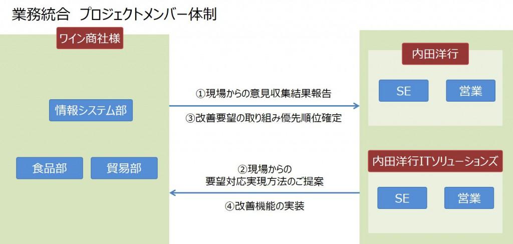 業務統合 プロジェクトメンバー体制