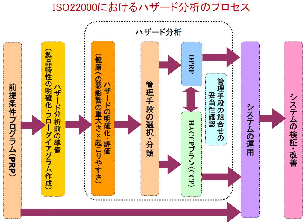 fssc22000_slide18