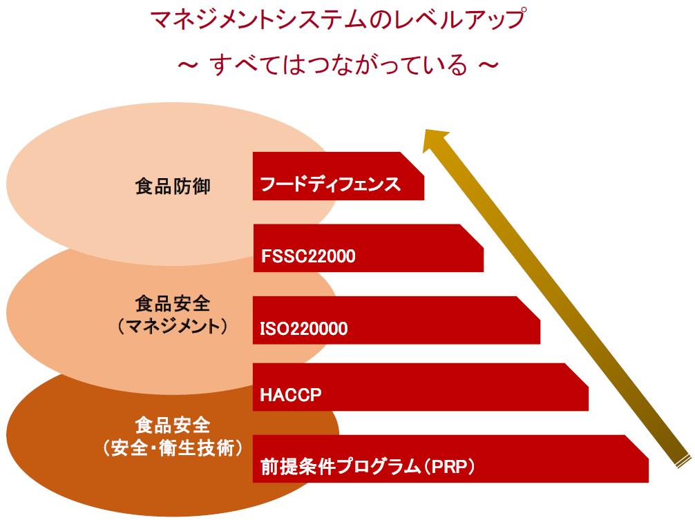 fssc22000_slide45