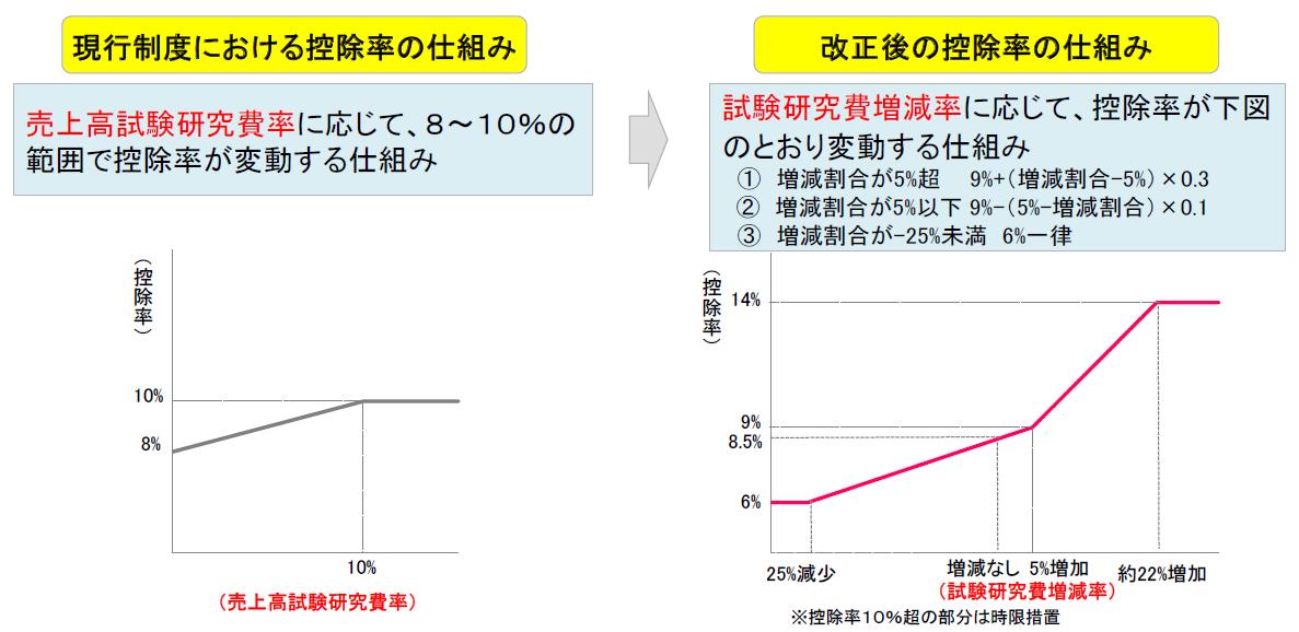参照:経済産業省「平成29年度経済産業関係税制改正について」