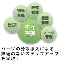 20170316生産管理システム連携BI研究会01