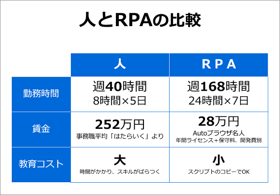 rpa_a