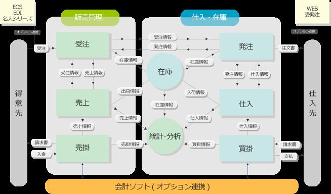 system_step