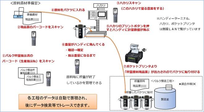 ハンディターミナル利用イメージ(秤量器連携)