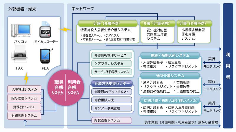 絆 高齢者介護システムのシステム概要と主な機能例