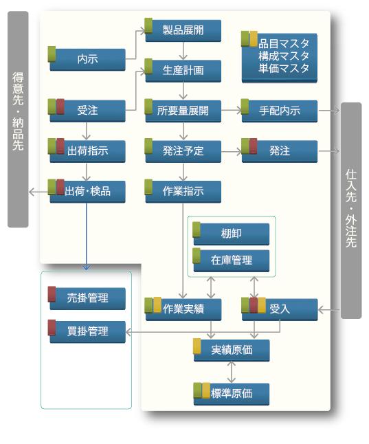 Usolia製造業向けシステム(VJit)概要図