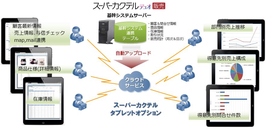 基幹システムの情報をクラウドと同期。必要な情報をどこからでも閲覧できます