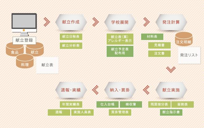 Usolia学校給食管理システムシステム全体イメージ