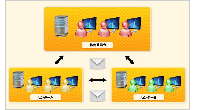 事例2 : 各施設内ネットワーク利用例