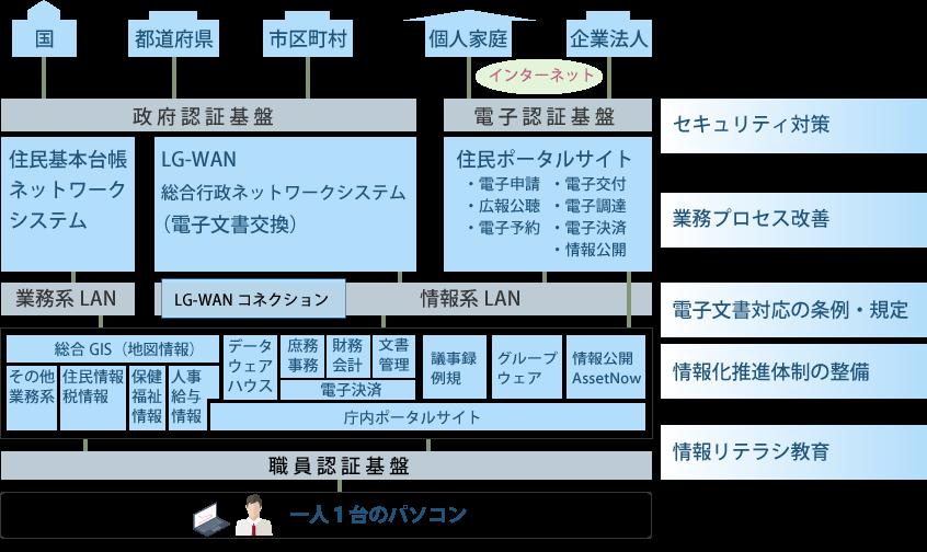 電子自治体ソリューション全体図