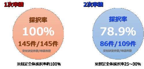 2017年補助金採択実績