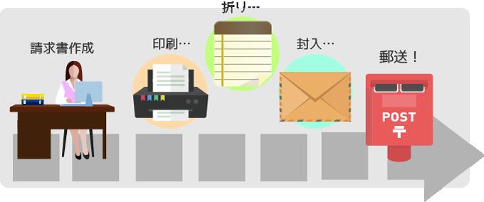 導入効果① 1枚1枚手作業で行う、印刷・封入・投函作業がゼロになります
