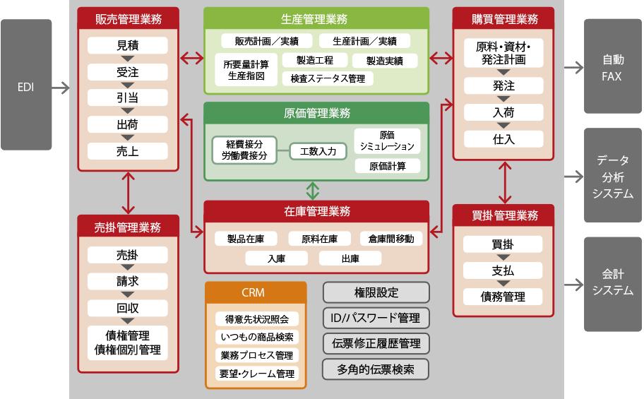 「スーパーカクテル Core FOODs」システム構成