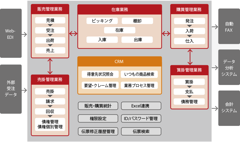 「スーパーカクテル Core販売」 システム構成