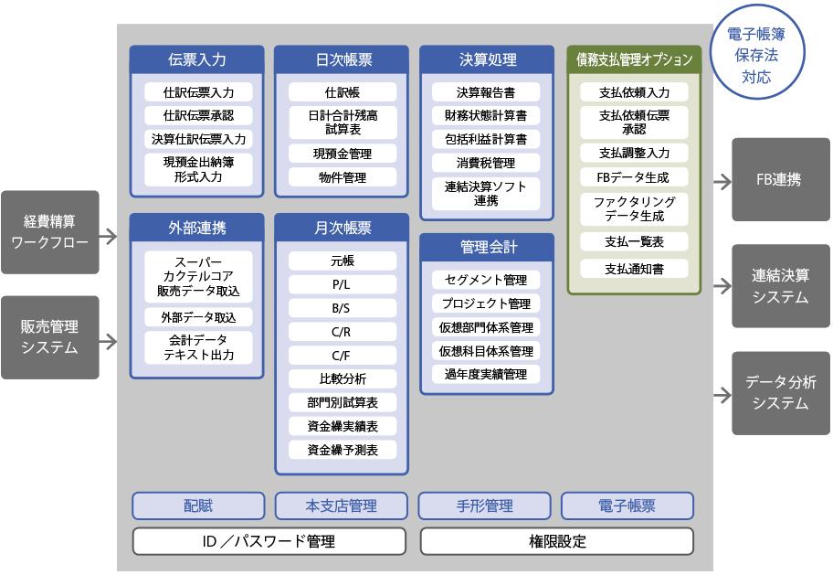 スーパーカクテル Core会計 システム構成