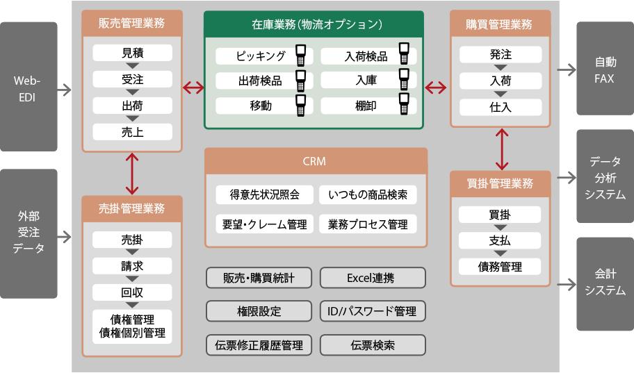 スーパーカクテル Core 物流オプション システム構成