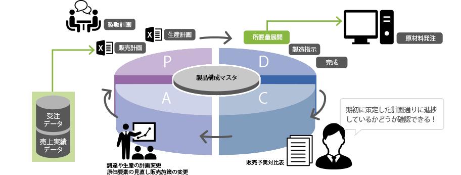 生産管理 製造業務のPDCAサイクルを確立