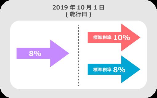 消費税率10%は、施行日(2019年10月1日)を境に適用されます。よって2019年10月1日以降に国内において行われる資産の譲渡等及び課税仕入れ等には消費税率10%が適用され、施行日前に国内において行われる資産の譲渡等及び課税仕入れ等には旧税率8%が適用されます。
