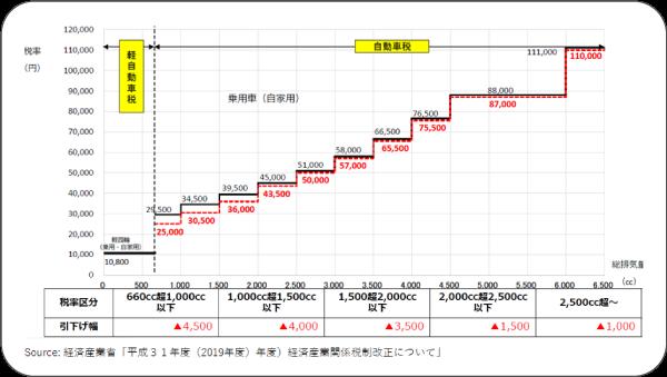 自動車税の税率引下げ