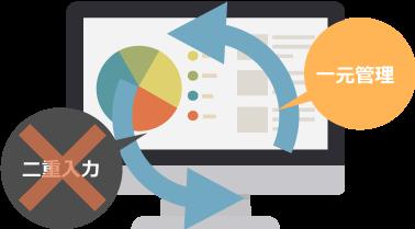 財務データの自動仕訳やデータの一元管理機能を強化