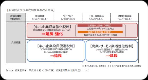 設備投資支援の税制措置の改正内容