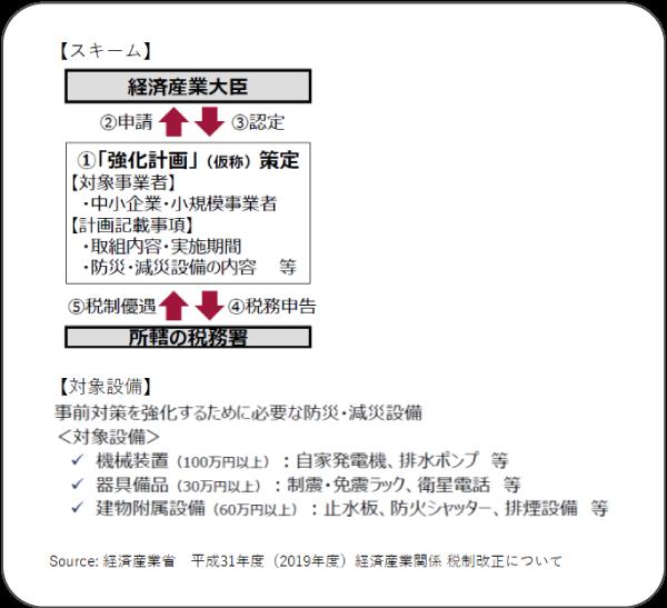 当該税制措置のスキーム及び対象設備の具体例