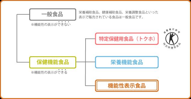 新たな機能性表示制度の創設