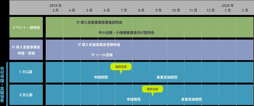 2019年IT導入補助金のスケジュール