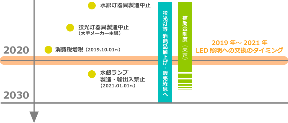 照明業界を取り巻くイベント時系列