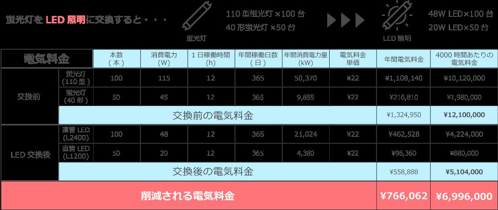 LED照明交換前後の電気料金比較表