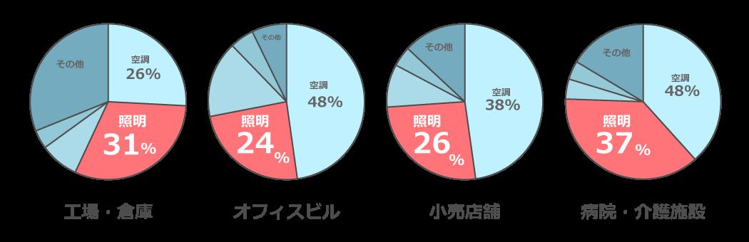 各施設の設備機器ごとに消費されるエネルギーの割合