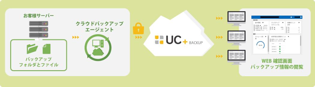 「UC+(ユクタス)クラウドバックアップ」システム構成図