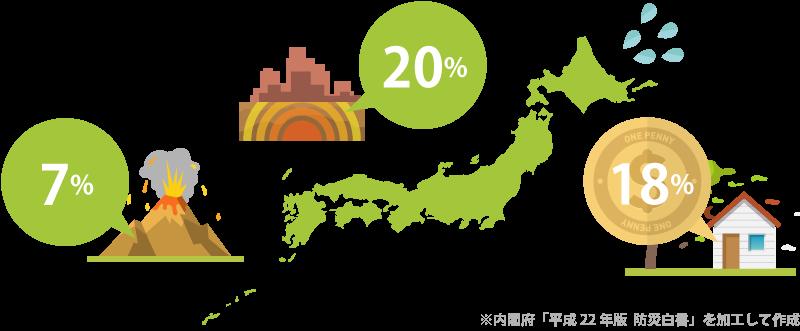 災害大国日本の現状