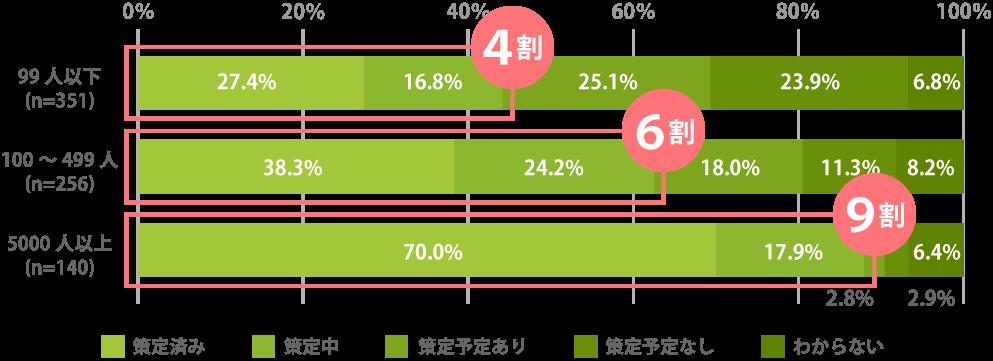 企業規模別BCP策定状況比較図