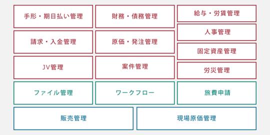 建設業システム機能図