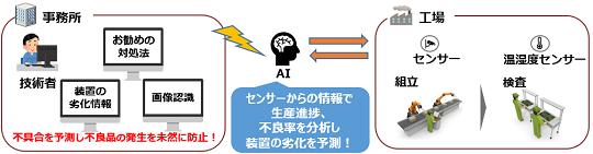 AIで工程不具合を予測し品質を向上