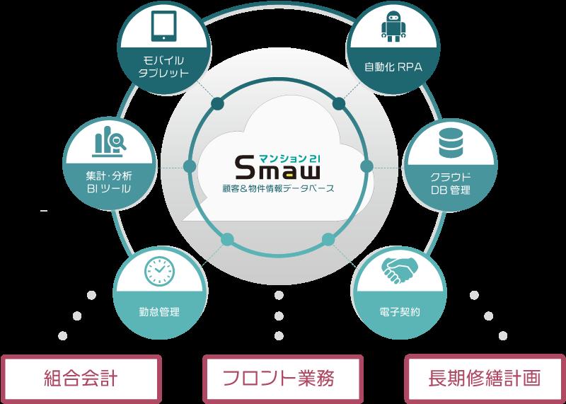 マンション管理業WEB型システム「Smaw」システム概要