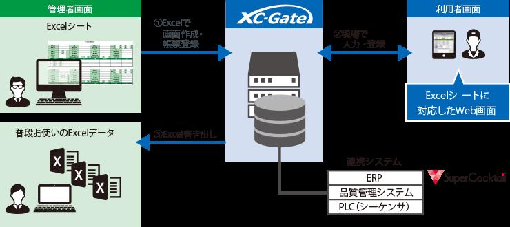 XC-GATEの運用イメージ