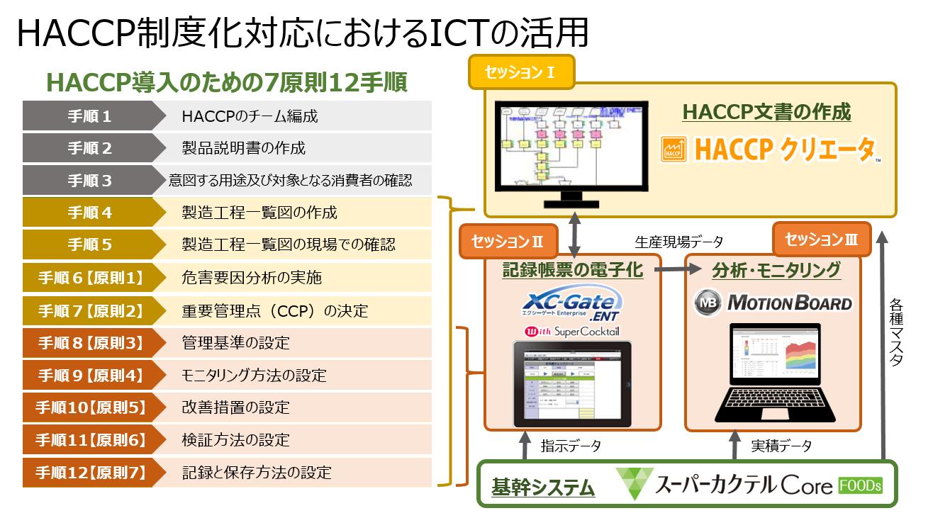 HACCP制度化対応におけるICTの活用