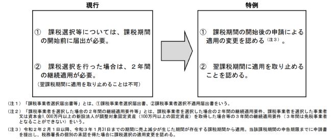 消費税の課税事業者選択届出書等の提出に係る特例