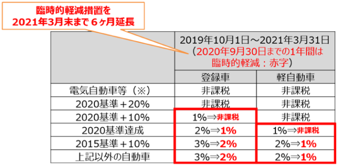 自動車税・軽自動車税環境性能割の臨時的軽減の延長