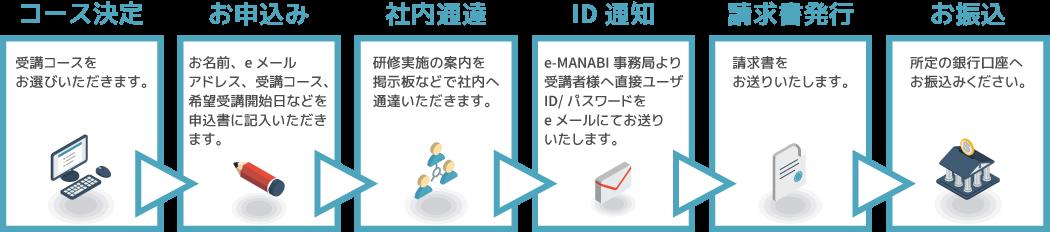 eラーニング教材配信「e-MANABI」お申込みから受講まで