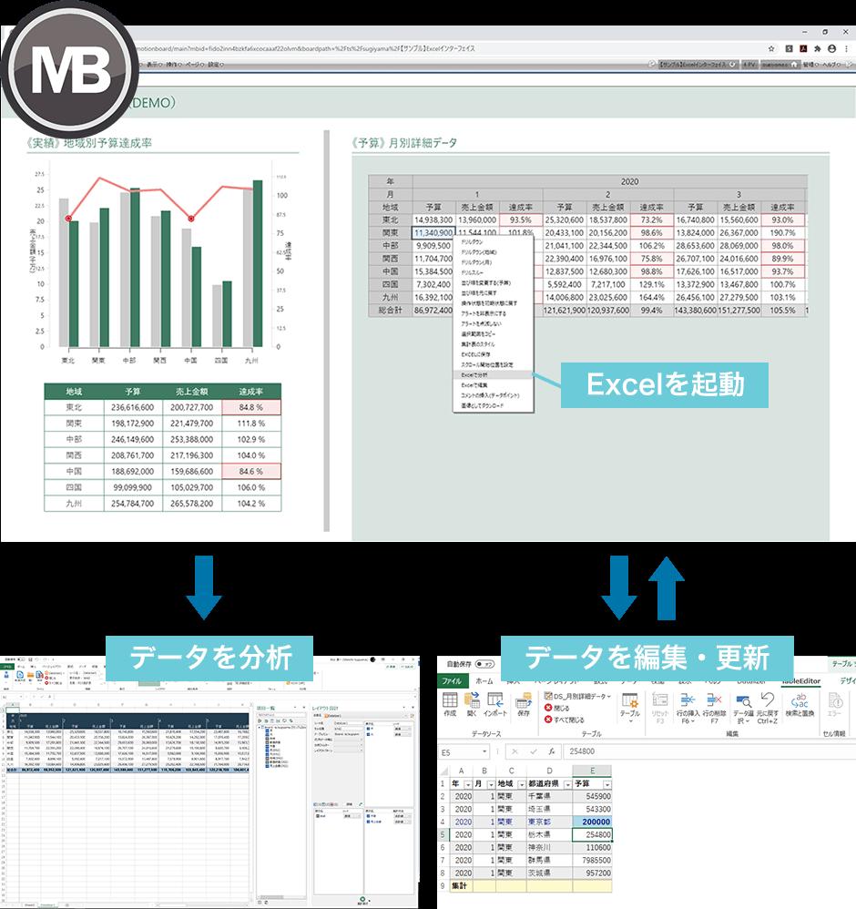 Excel上でデータを分析・更新 できます。