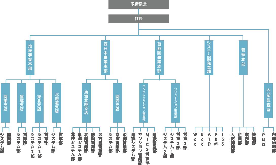 組織図(内田洋行ITソリューションズ)