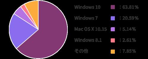 世界の2020年8月~2021年8月の使用OSシェア